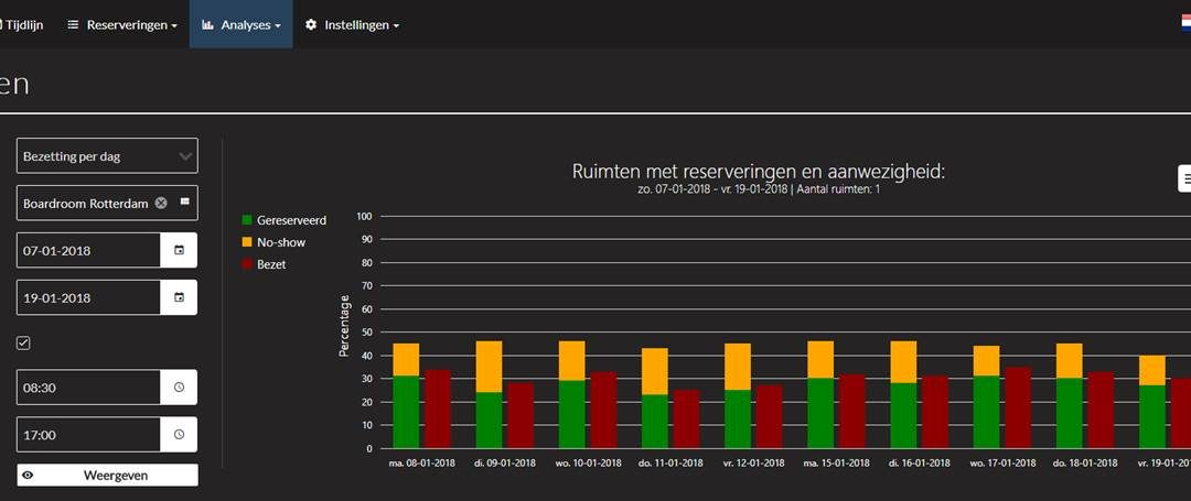Nieuw in BrightBooking: Analytics
